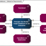 NoSQL, Graph Databases for Enterprises - Aspects and Requirements