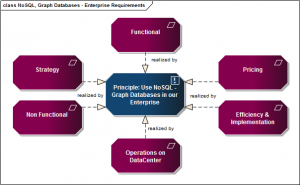 NoSQL, Graph Databases - Enterprise Requirements