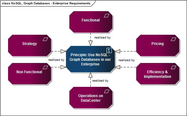 NoSQL, Graph Databases - Enterprise functional Requirements