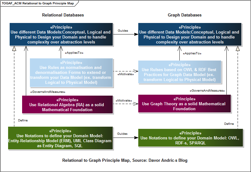NoSQL_Relational_to_Graph_Principle_Map